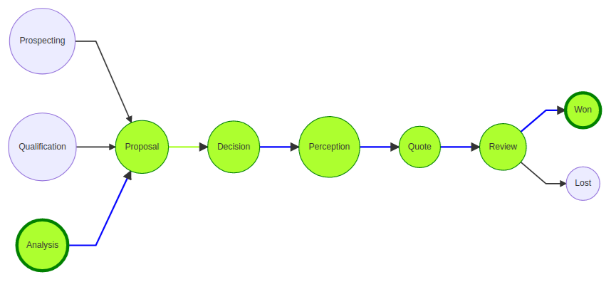 Question Process Flow Path