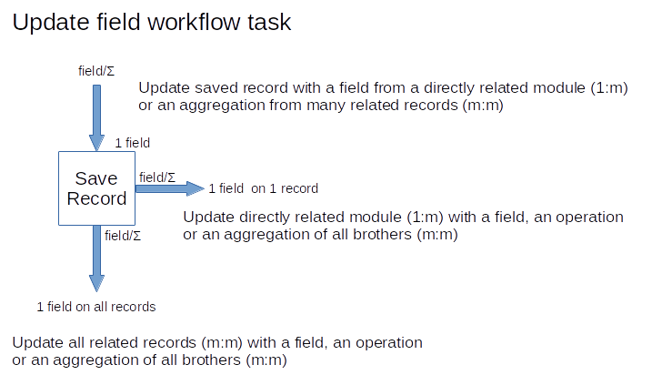 Update Workflow Task Possibilities